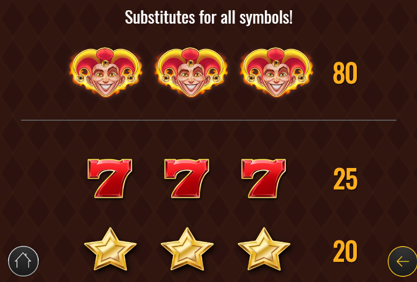 Gevinsttabel for topsymboler på Fire Joker