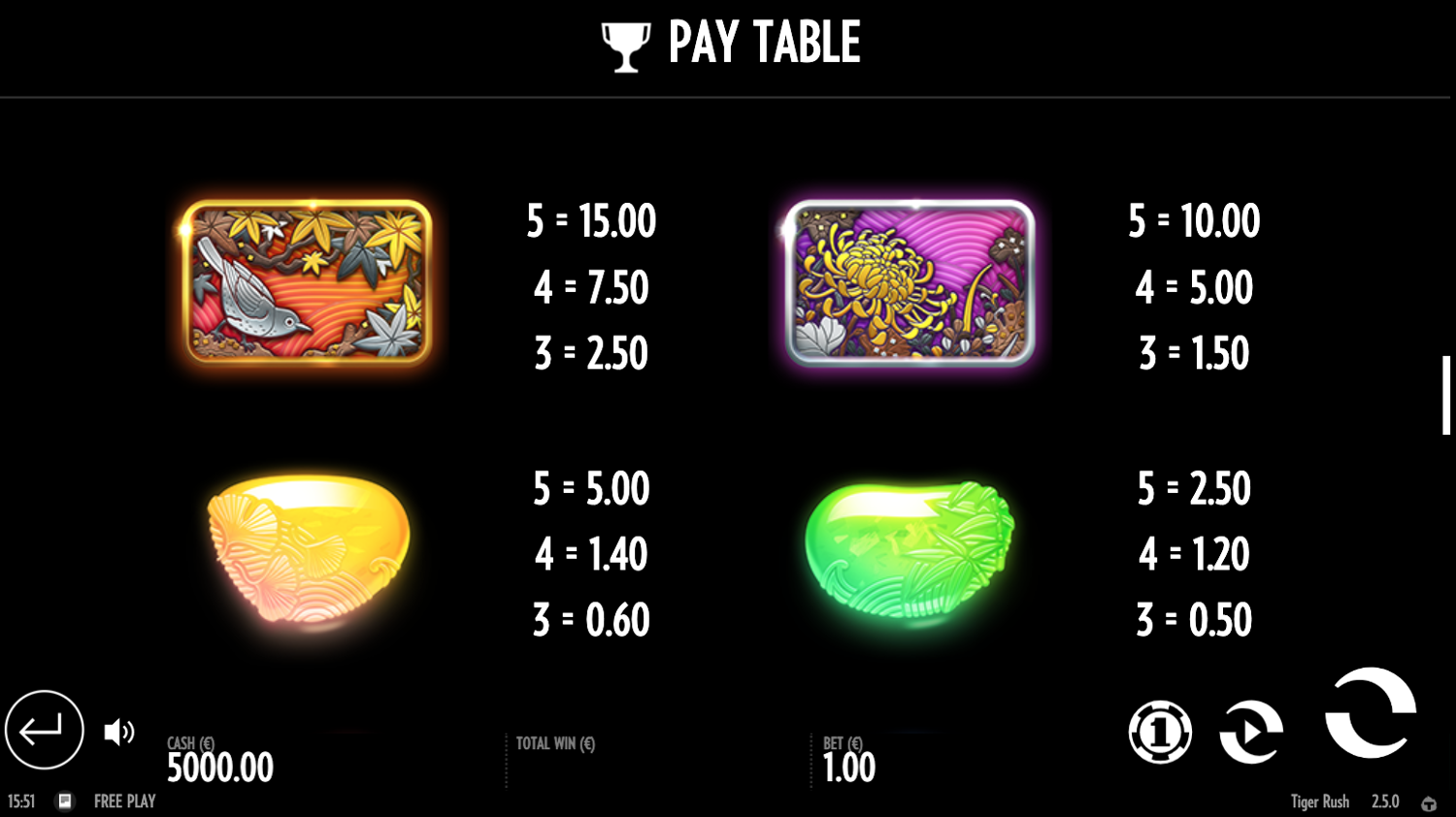 Tiger Rush top symbols paytable