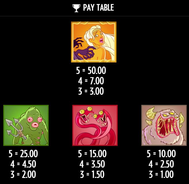 Die Auszahlungstabelle der top-auszahlenden Symbole bei