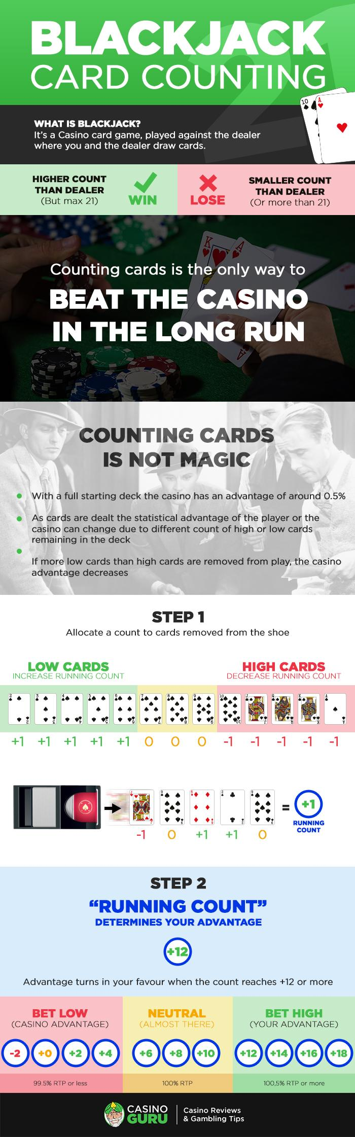 What is BlackJack Card Counting  - Infographics