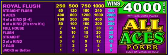 All Aces Double Bonus Poker