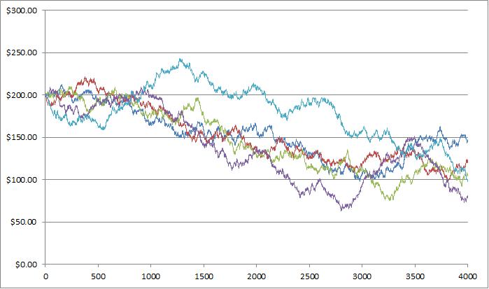 Зміна прибутку гравців, що роблять ставки в розмірі 1 долара на чорне або червоне у французькій рулетці.