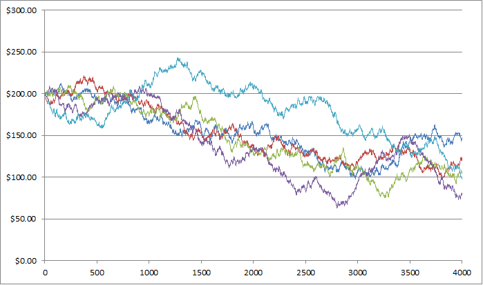 Budget over time for players placing $1 bets on either black or red on French Roulette.