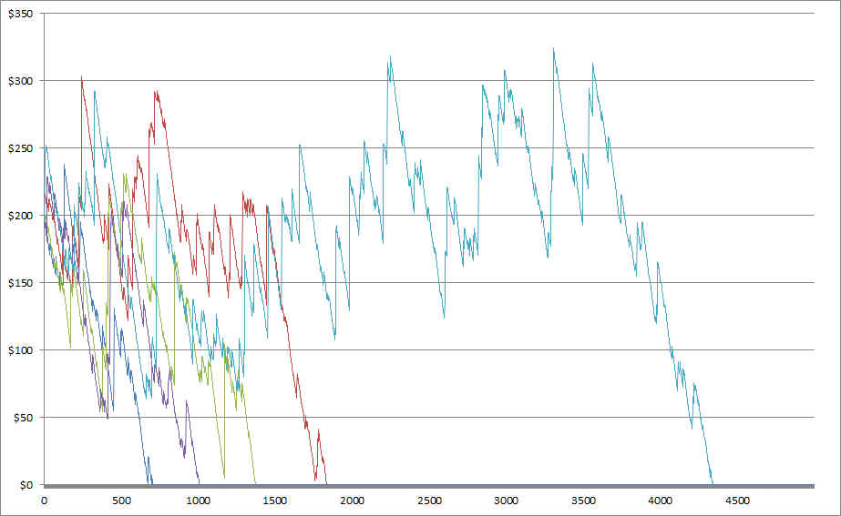 Simulation of 5 players playing 1$ spins using a $200 bonus with WR 50x on a medium variance slot.
