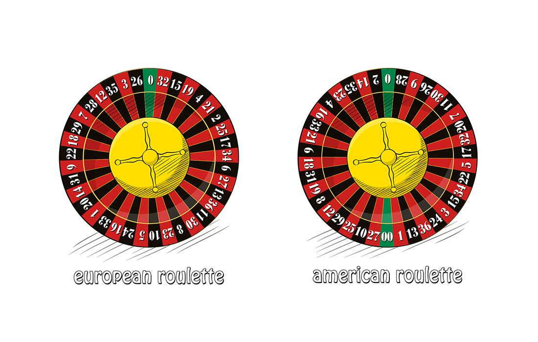 Layout of European (left) and American (right) roulette wheel