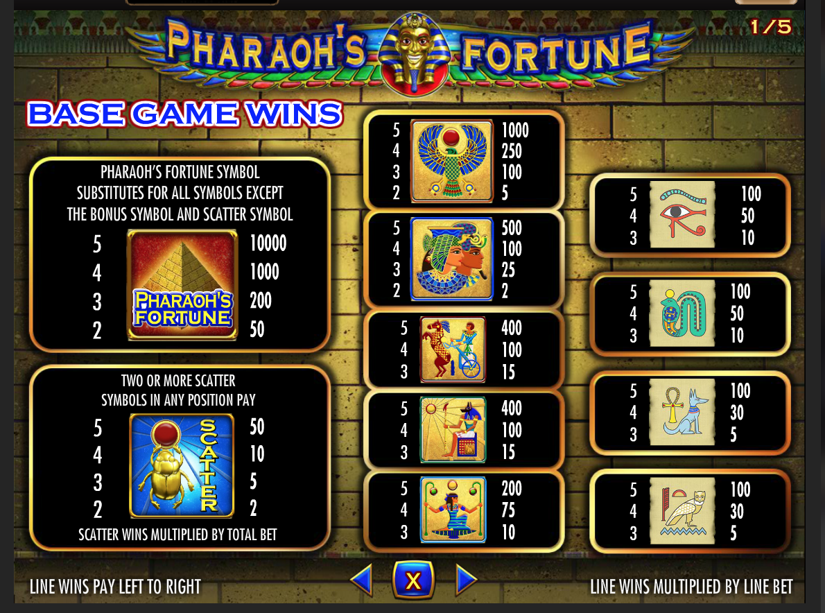 Pharaoh's Fortune Paytable