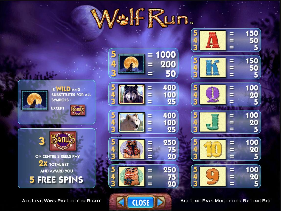 Gevinsttabel på Wolf Run