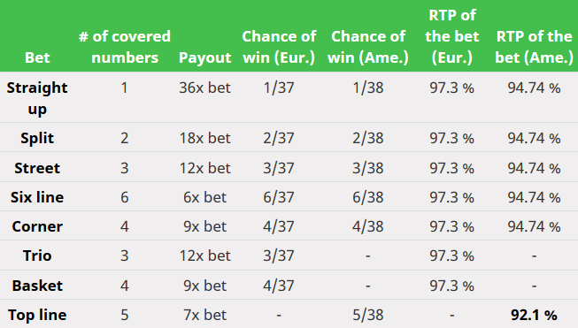 Table Inside Bets Odds