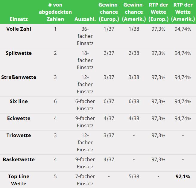Table Inside Bets Odds.de