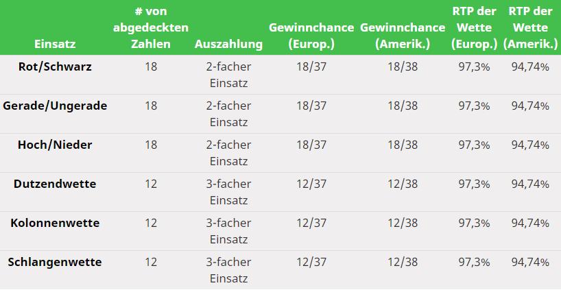 Table Outside Bets Odds.de