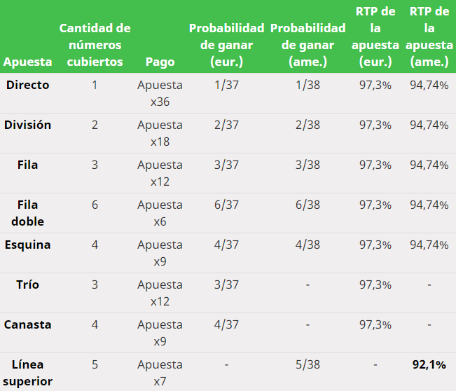 Table Inside Bets Odds.es