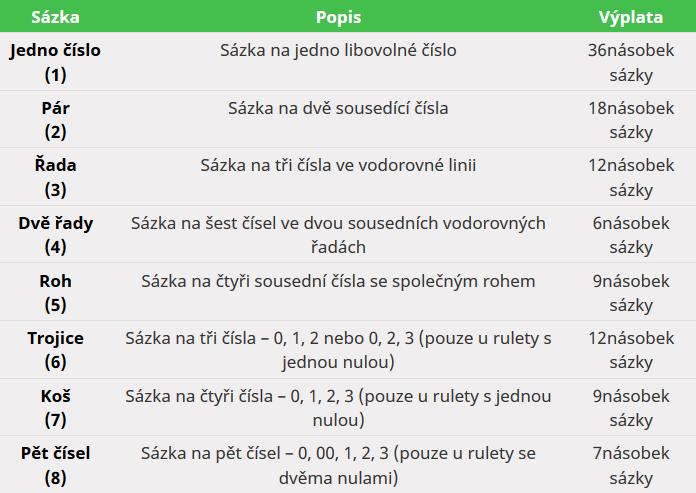 Table Inside Roulette Bets.cz