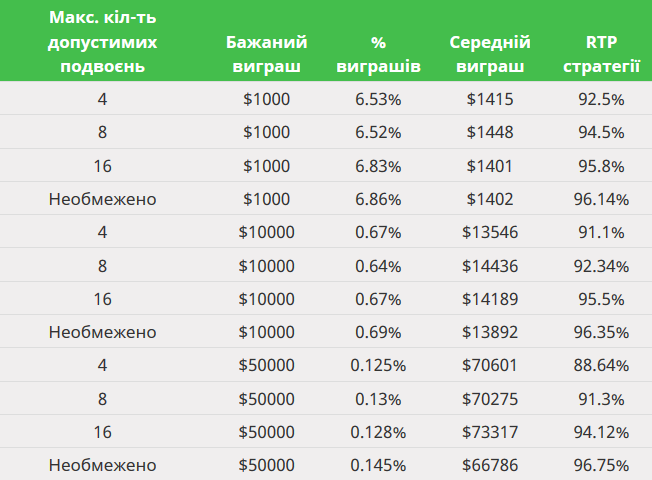 Smart Gambler Sim UA
