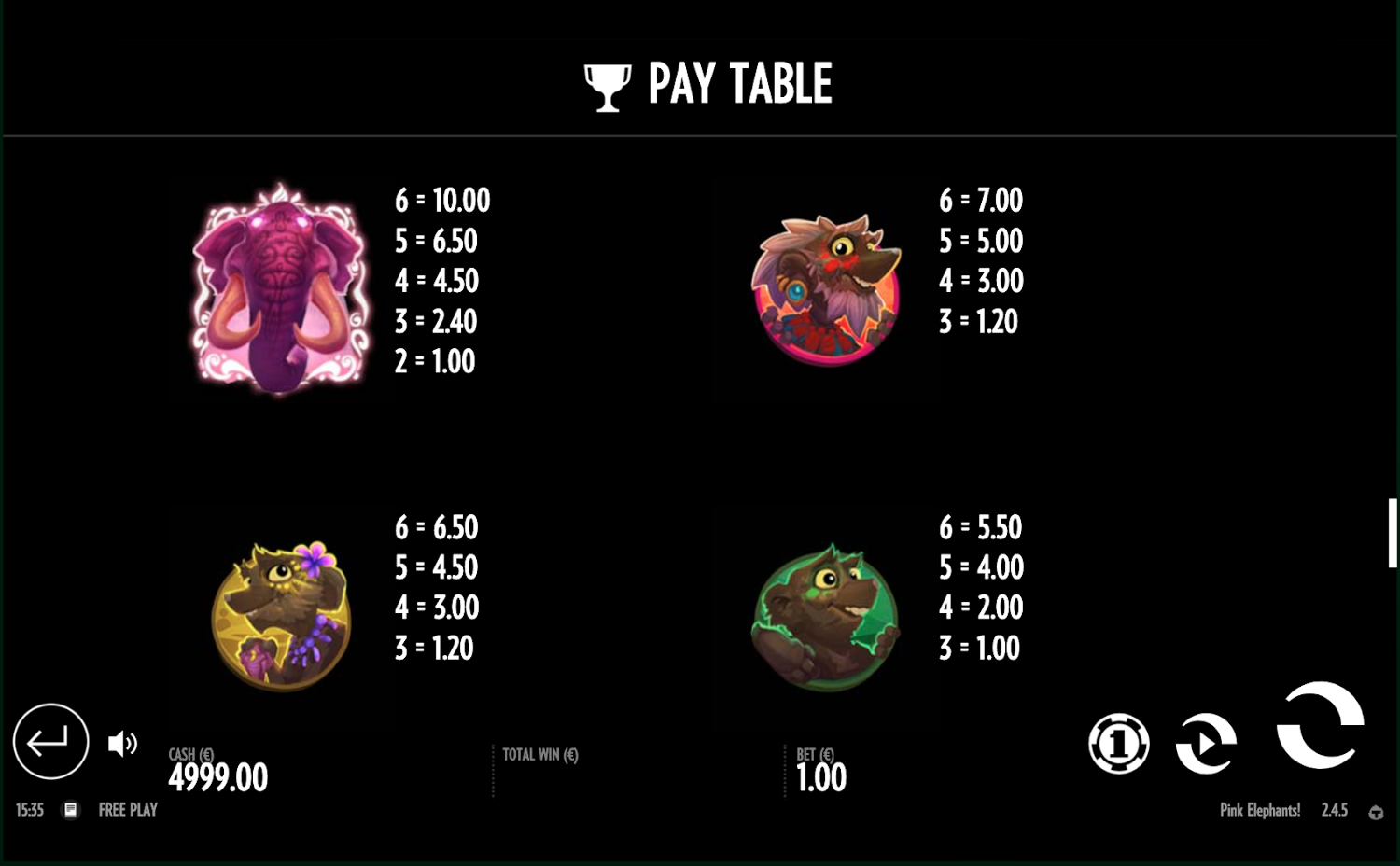 Pink Elephants paytable
